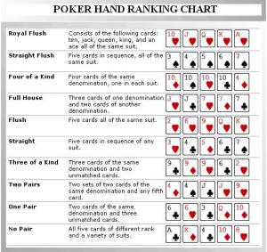 daftar rank kartu poker